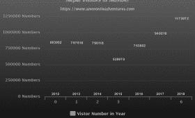 Nepal-Trekking-Stats-2012-2018